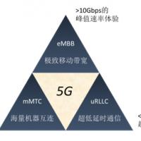 5G来临,射频前端市场有啥新动作?