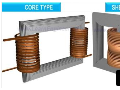3D变压器制造过程以及工作原理 (6播放)