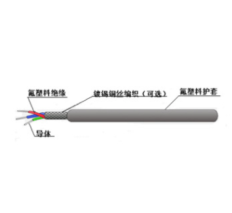 Ul2895氟塑料绝缘氟塑料护套电缆 氟塑料绝缘耐高温电力电缆