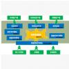 供应成套自控系统上位机组态软件开发和集成 山东上位机软件开发