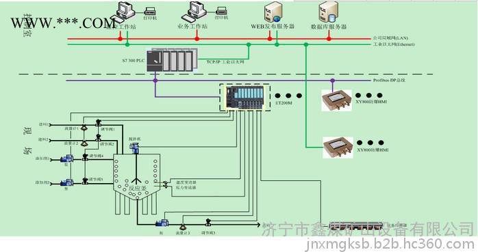 鑫煤防爆电器xm危险化工控制系统专业设计