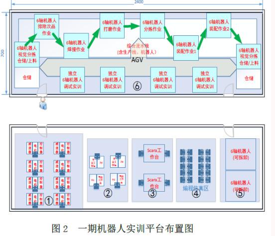 国辰机器人控制系统 教育机器人-学校实训基地建设GC-20150809