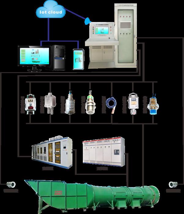 自主研发广众ZFG-PC型主扇风机智能控制系统