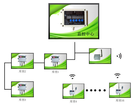 供应北京华通金安CQ-FM1A无线温湿度监控器 环境监控系统 远程控制开关量 报警器 适用于温室大棚 粮仓 药房